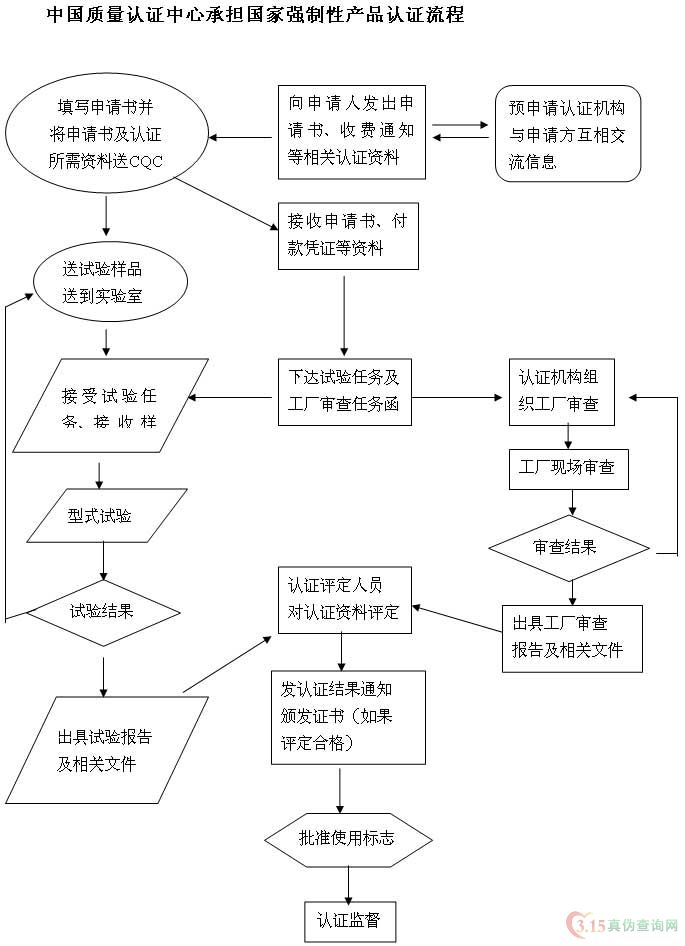 中国强制性产品认证--CCC(3C)产品认证流程